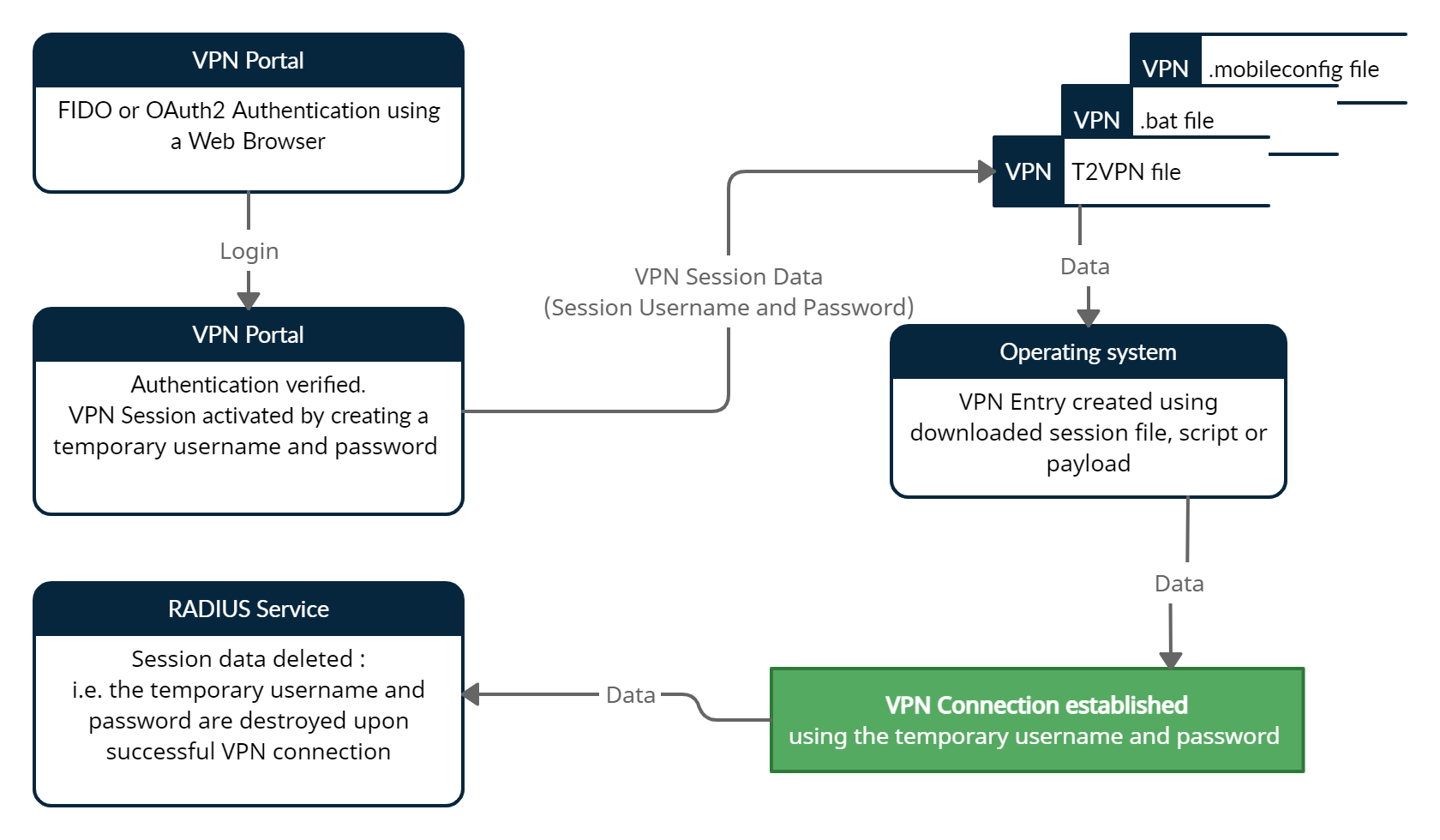 TOTPRadius VPN Portal - Client Authentication flow